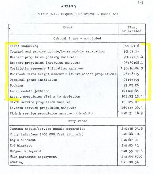 Apollo9PAOMissionCommentaryTranscriptPage3-5b